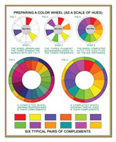 Small Color Wheel Poster